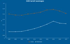 Ontwikkeling OZB-woningen (bron: waarstaatjegemeente.nl)