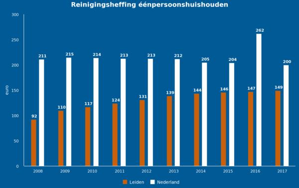 Figuur 3: Ontwikkeling afvalstoffenheffing eenpersoonshuishoudens (bron: waarstaatjegemeente.nl)