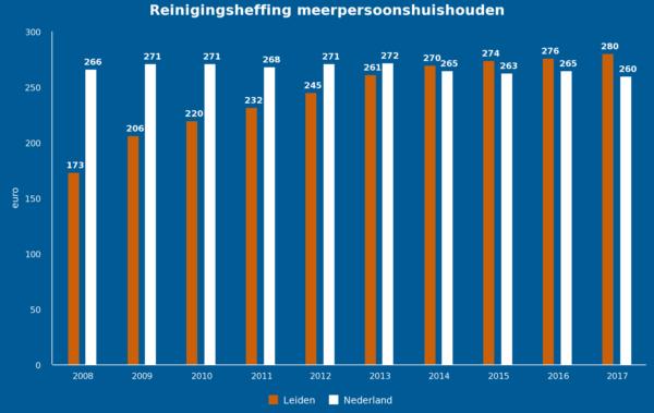 Figuur 4: Ontwikkeling afvalstoffenheffing meerpersoonshuishoudens (bron: waarstaatjegemeente.nl)