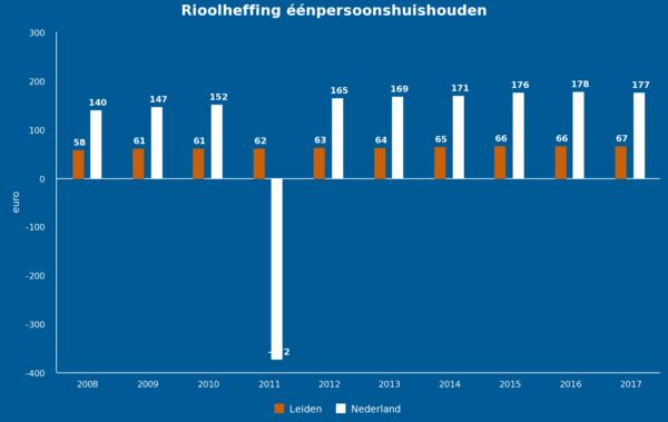 figuur 5: Ontwikkeling Rioolheffing eenpersoonshuishouden (bron: waarstaatjegemeente.nl)